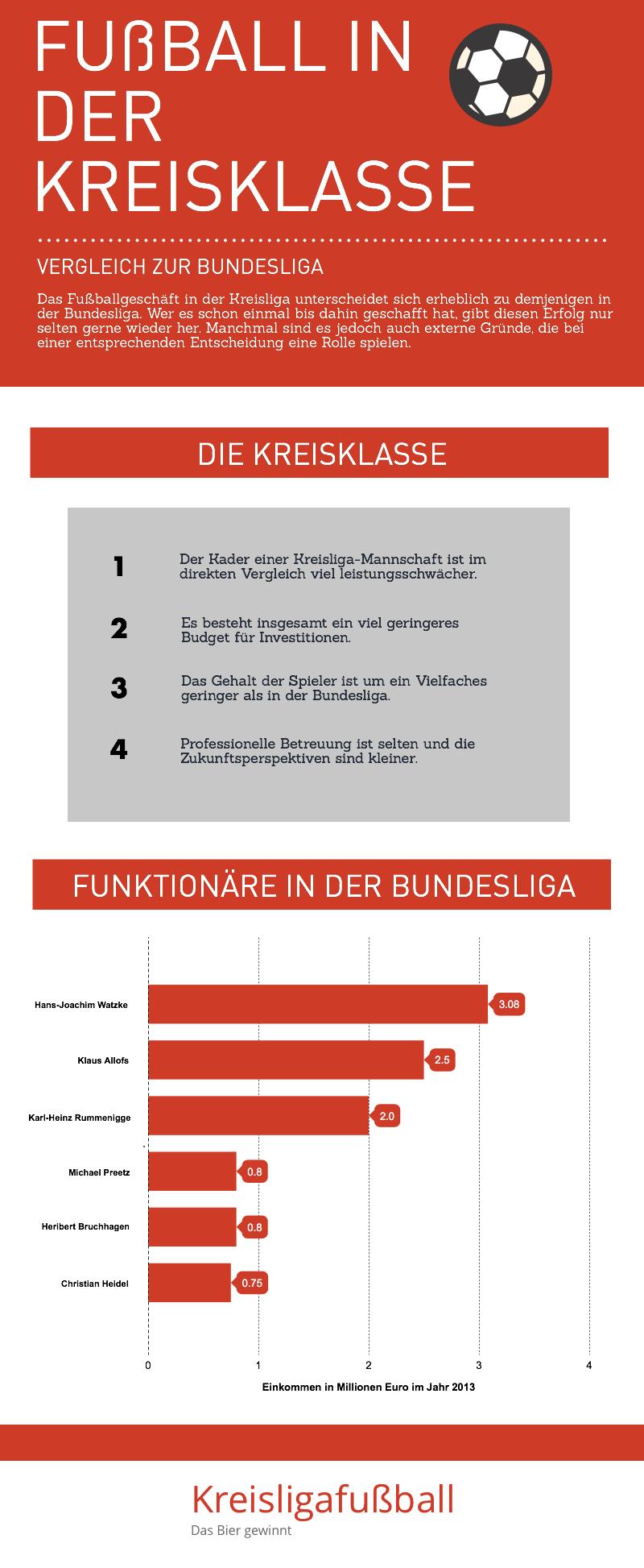 Infografik über den Fußball in der Kreisklasse